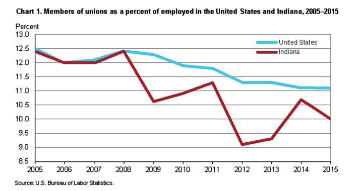 unions-big