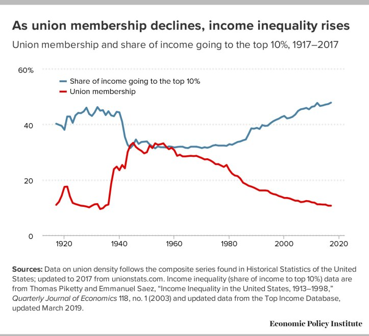 Graphic, declining union membership, rising inequality.